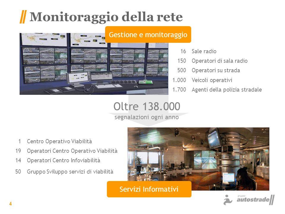 Monitoraggio della rete