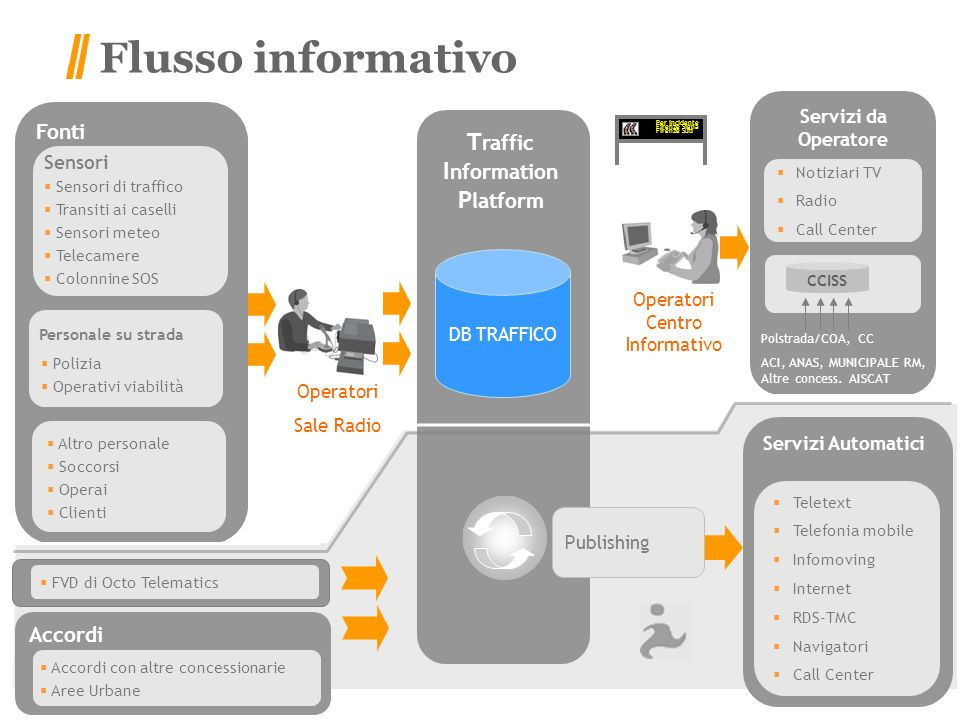 Traffic Information Platform