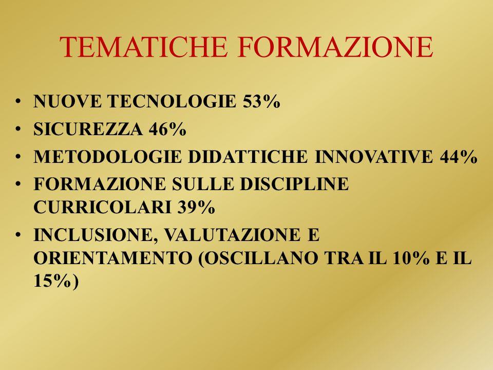 TEMATICHE FORMAZIONE NUOVE TECNOLOGIE 53% SICUREZZA 46%