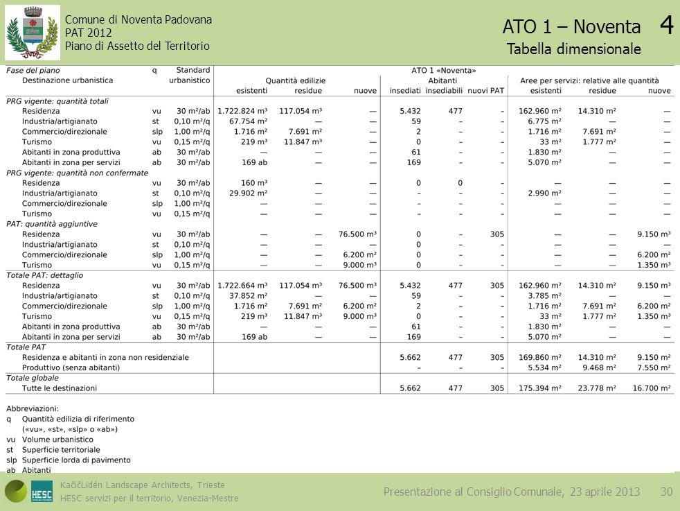 ATO 1 – Noventa 4 Tabella dimensionale Dimensionamento