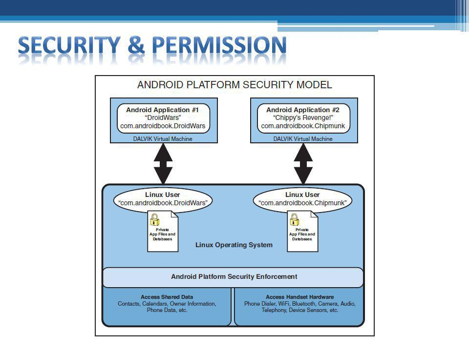 Security & permission