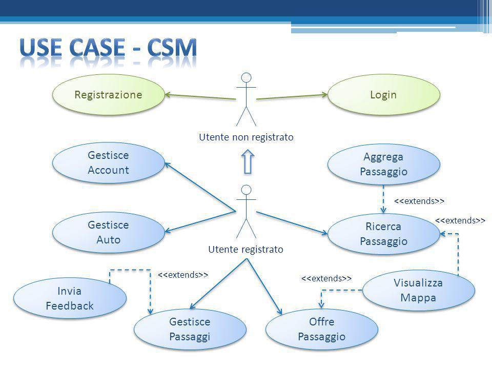 Use case - csm Registrazione Login Gestisce Account Aggrega Passaggio