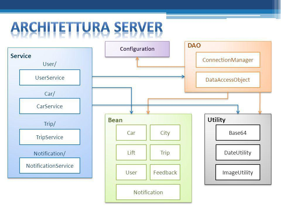 Architettura SERVER DAO Service Bean Utility Configuration