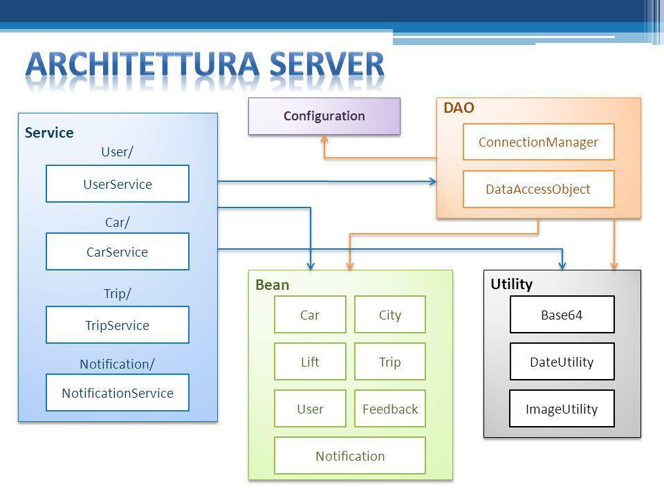 Architettura SERVER DAO Service Bean Utility Configuration