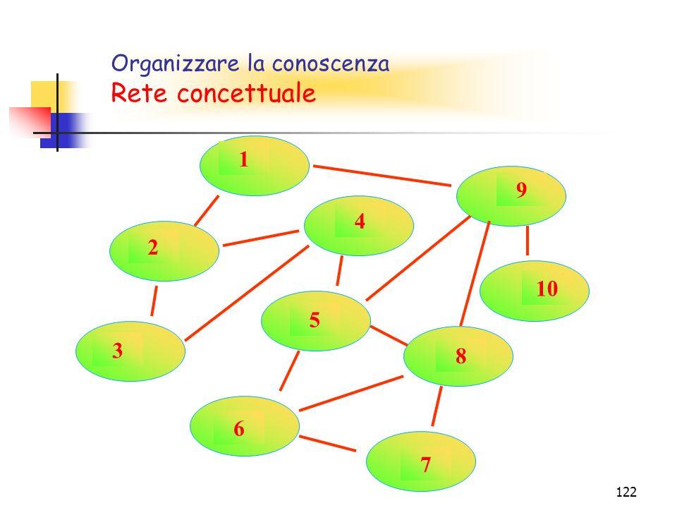 Rete concettuale Organizzare la conoscenza Rete concettuale 1 9 4 2 10