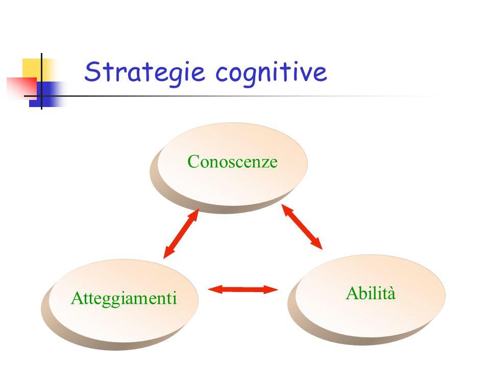 Strategie cognitive Atteggiamenti Conoscenze Abilità