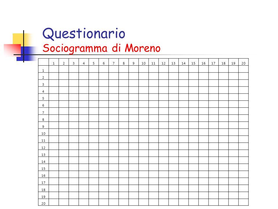 Questionario Sociogramma di Moreno