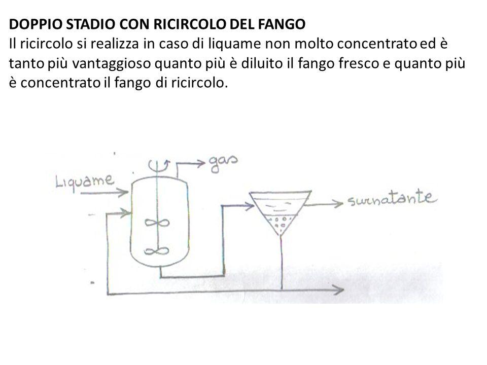 DOPPIO STADIO CON RICIRCOLO DEL FANGO