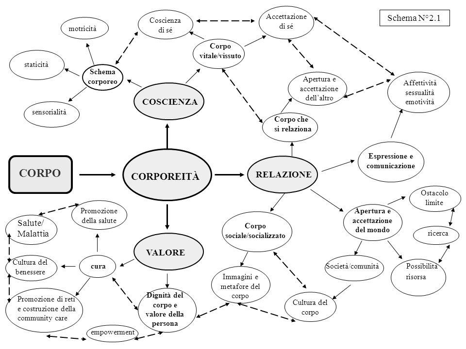 CORPO CORPOREITÀ Schema N°2.1 COSCIENZA RELAZIONE Salute/Malattia