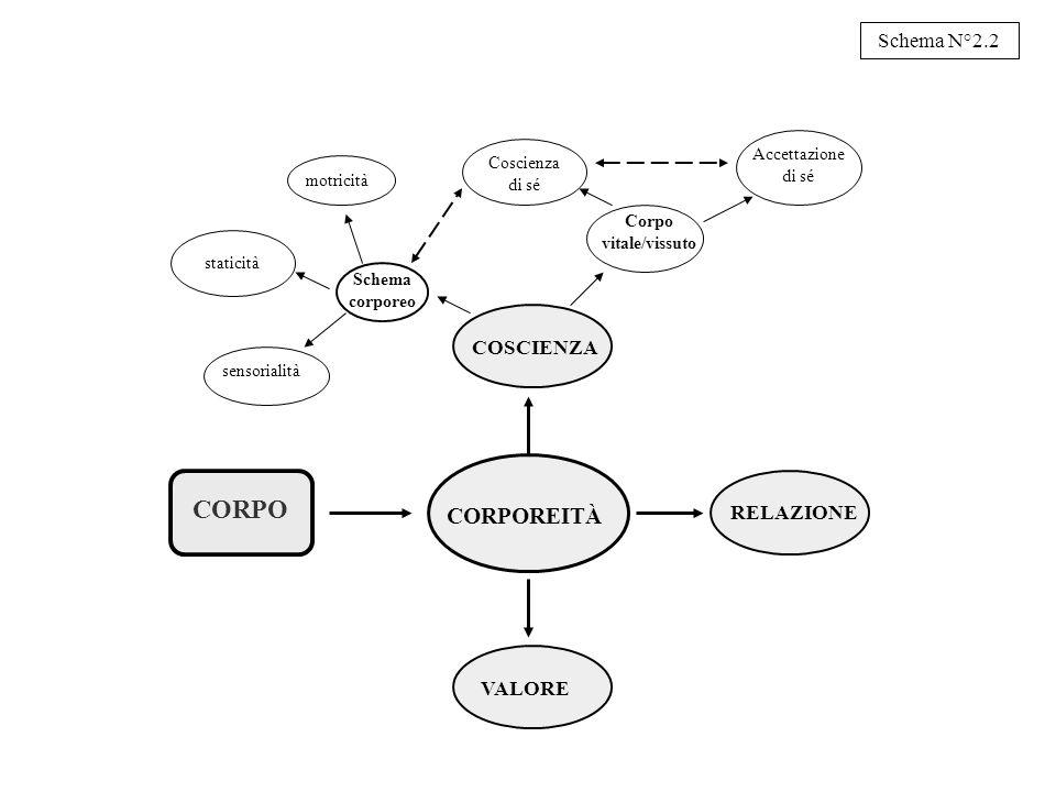 CORPO CORPOREITÀ Schema N°2.2 COSCIENZA RELAZIONE VALORE