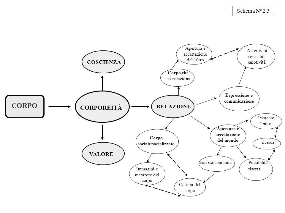 CORPO CORPOREITÀ Schema N°2.3 COSCIENZA RELAZIONE VALORE