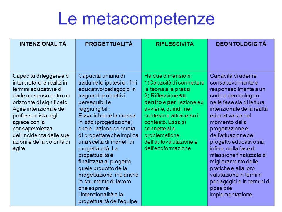 Le metacompetenze INTENZIONALITÀ PROGETTUALITÀ RIFLESSIVITÀ