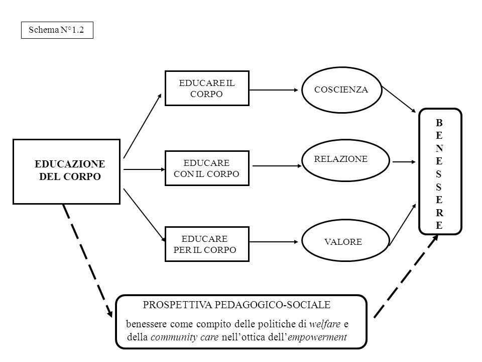 PROSPETTIVA PEDAGOGICO-SOCIALE