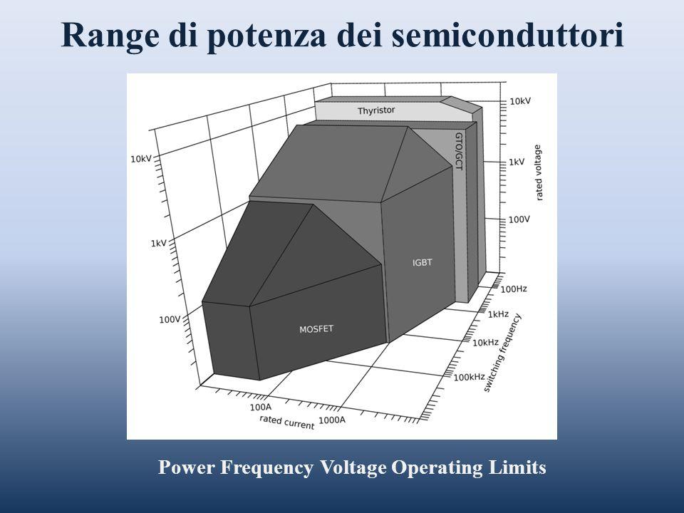 Range di potenza dei semiconduttori
