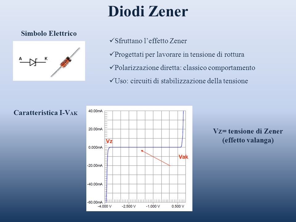 VZ= tensione di Zener (effetto valanga)