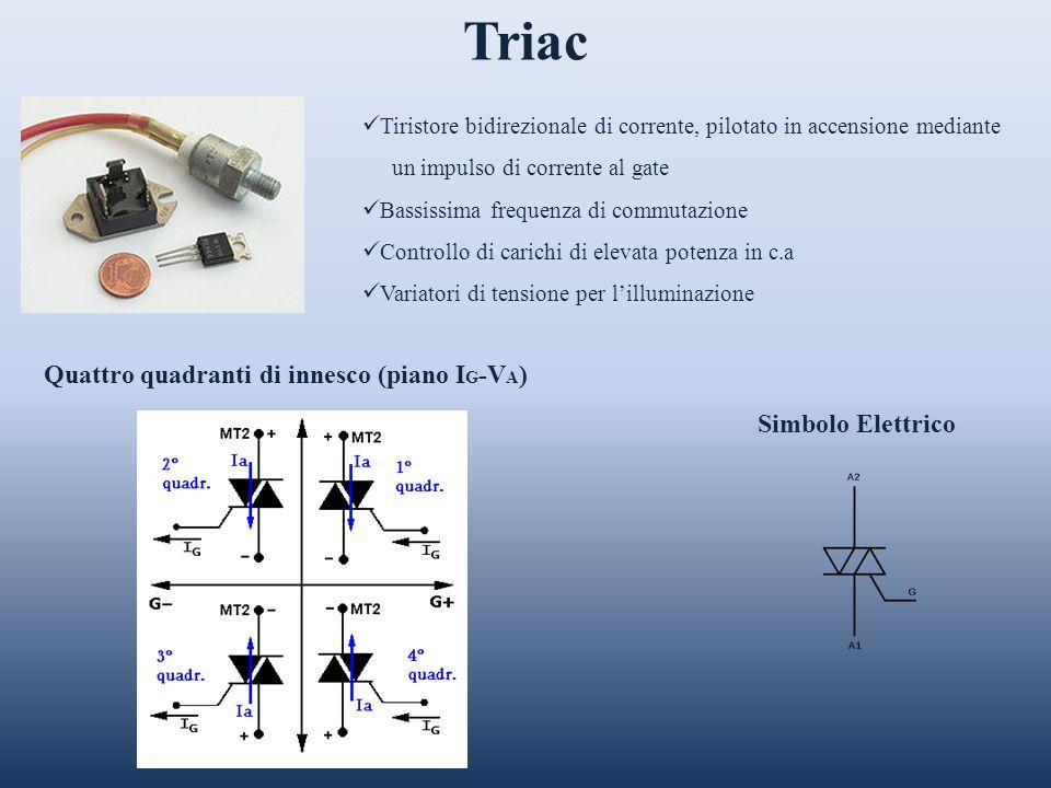 Quattro quadranti di innesco (piano IG-VA)