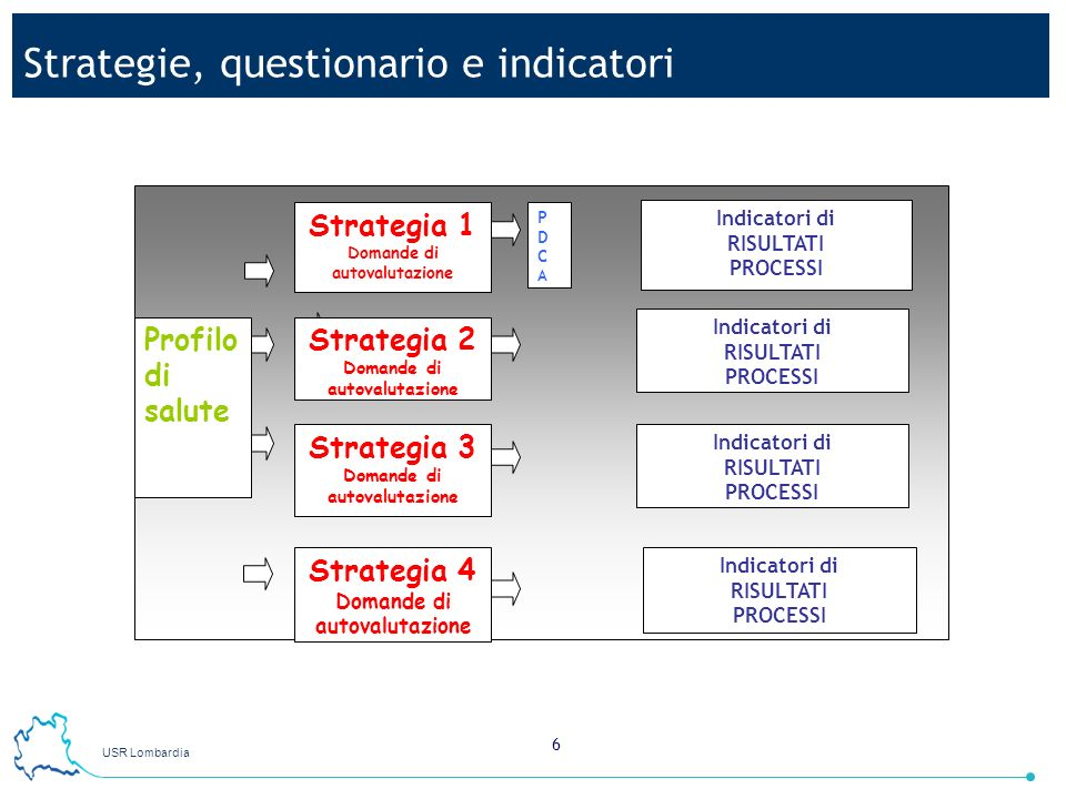 Strategie, questionario e indicatori