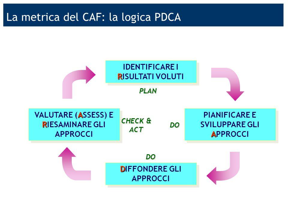 La metrica del CAF: la logica PDCA