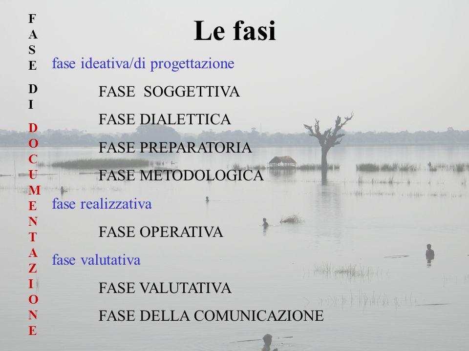 Le fasi fase ideativa/di progettazione FASE SOGGETTIVA FASE DIALETTICA