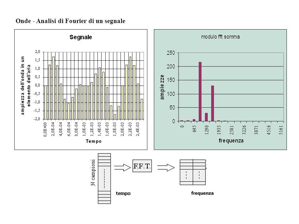 Onde - Analisi di Fourier di un segnale