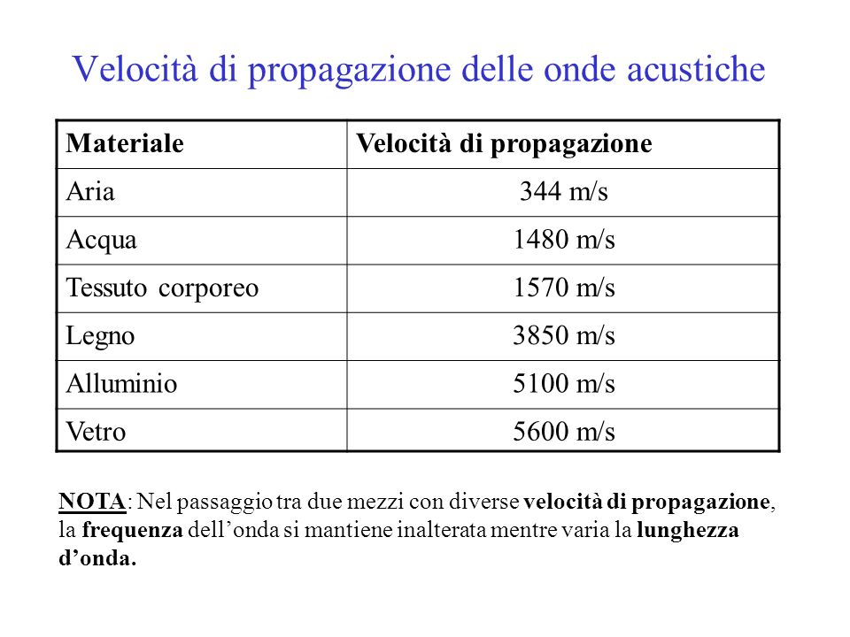 Velocità di propagazione delle onde acustiche