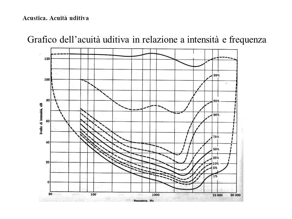 Grafico dell'acuità uditiva in relazione a intensità e frequenza