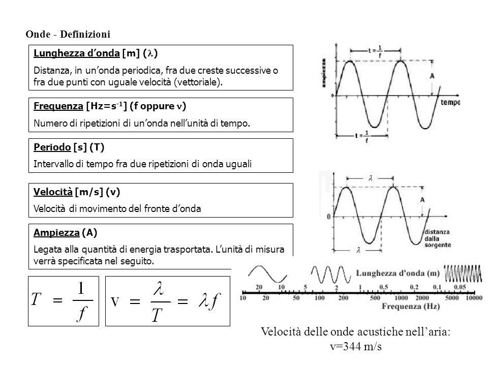 Velocità delle onde acustiche nell'aria: v=344 m/s