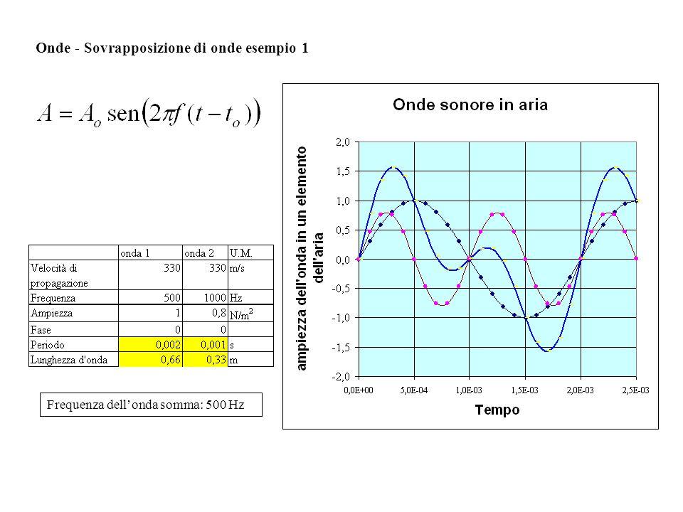 Onde - Sovrapposizione di onde esempio 1