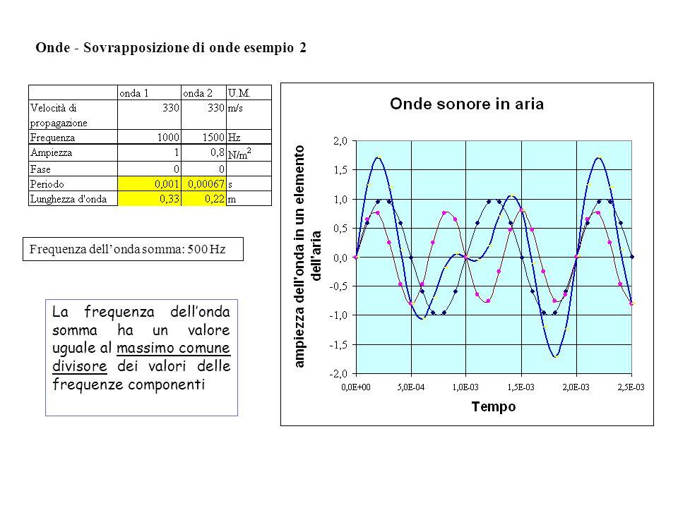 Onde - Sovrapposizione di onde esempio 2