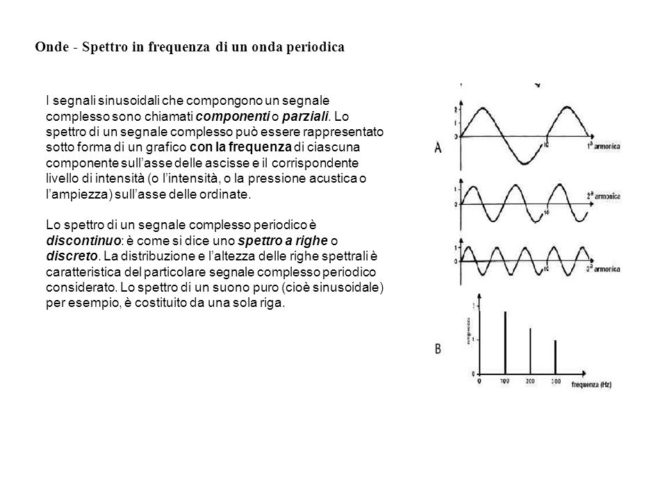 Onde - Spettro in frequenza di un onda periodica