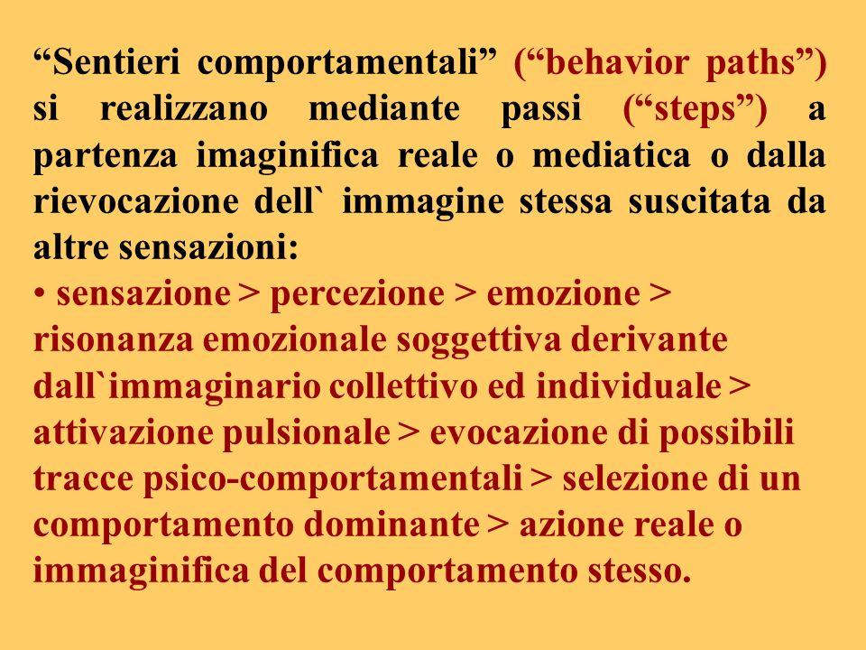 Sentieri comportamentali ( behavior paths ) si realizzano mediante passi ( steps ) a partenza imaginifica reale o mediatica o dalla rievocazione dell` immagine stessa suscitata da altre sensazioni: