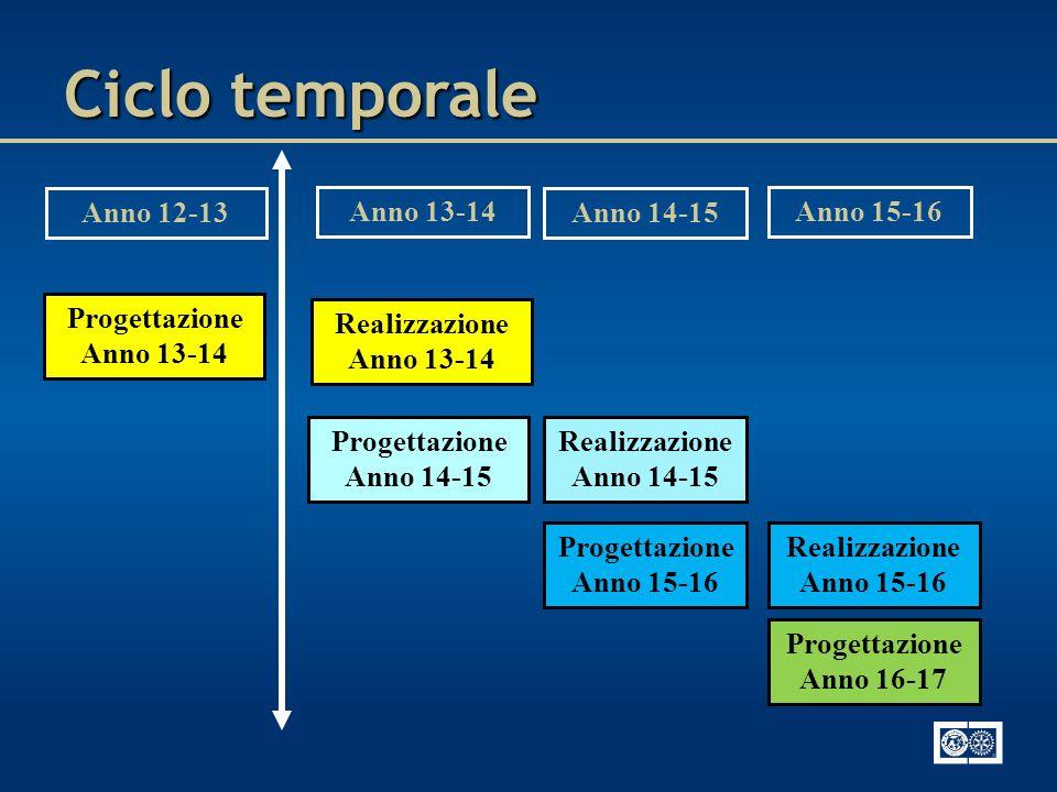 Ciclo temporale Anno 12-13 Anno 13-14 Anno 14-15 Anno 15-16