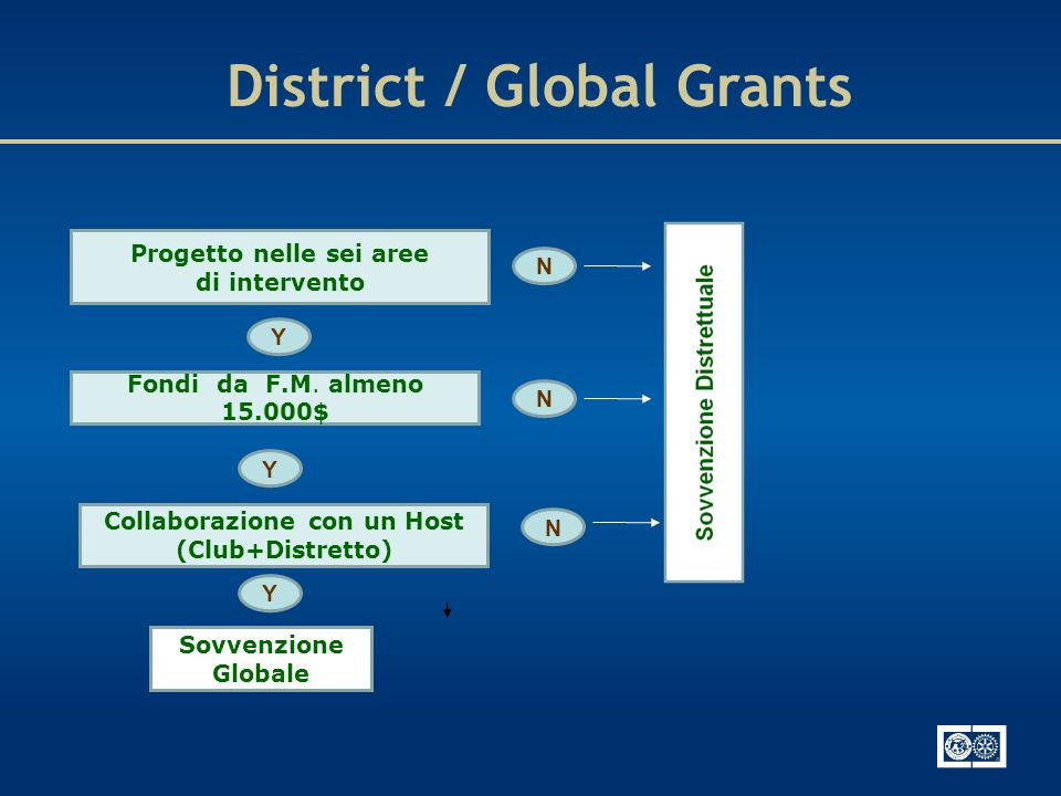 District / Global Grants