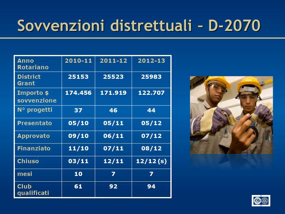 Sovvenzioni distrettuali – D-2070