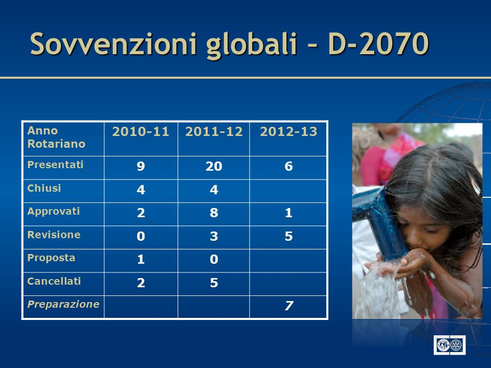 Sovvenzioni globali – D-2070