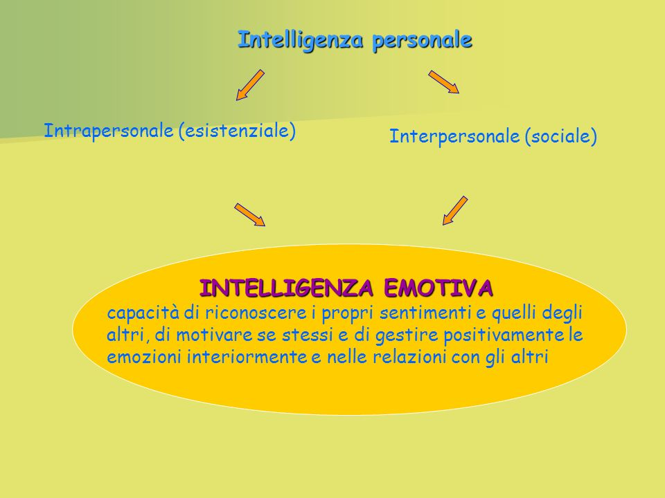 Intelligenza personale