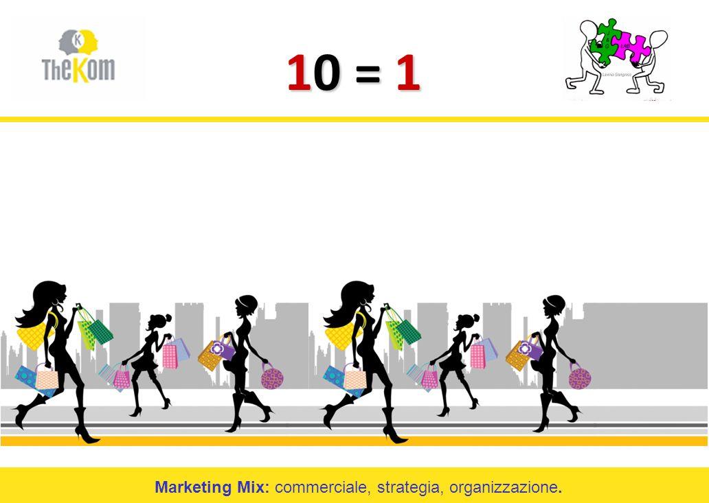 Marketing Mix: commerciale, strategia, organizzazione.