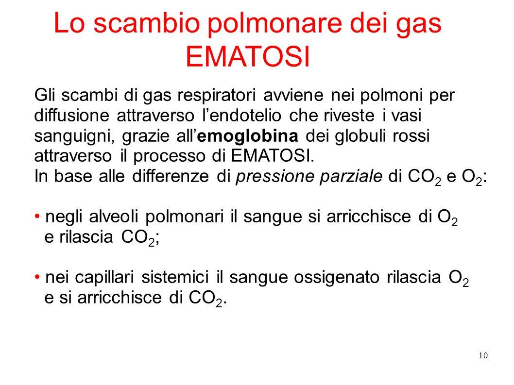 Lo scambio polmonare dei gas EMATOSI