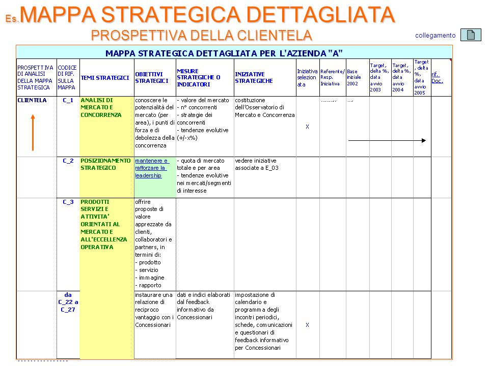 Es.MAPPA STRATEGICA DETTAGLIATA PROSPETTIVA DELLA CLIENTELA
