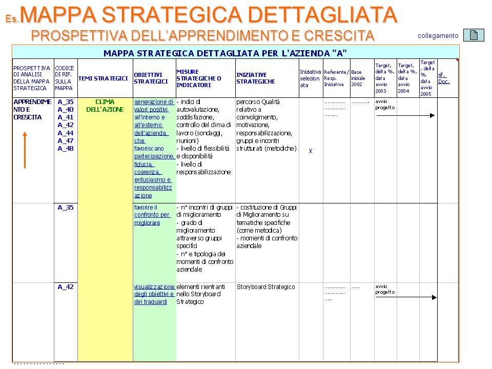 Es.MAPPA STRATEGICA DETTAGLIATA PROSPETTIVA DELL'APPRENDIMENTO E CRESCITA
