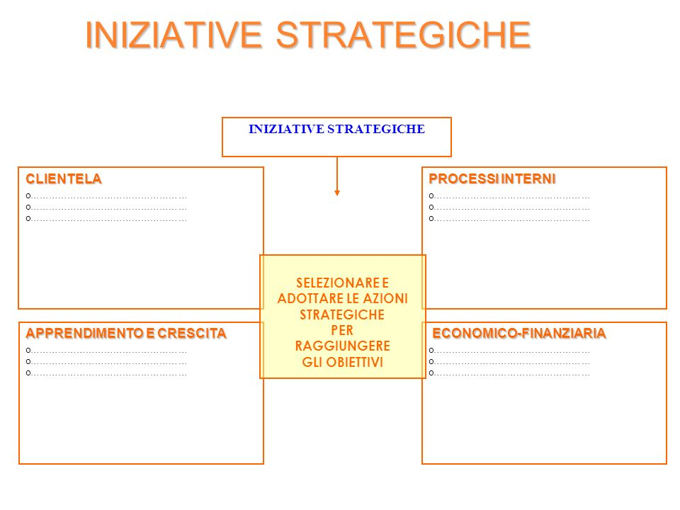 INIZIATIVE STRATEGICHE