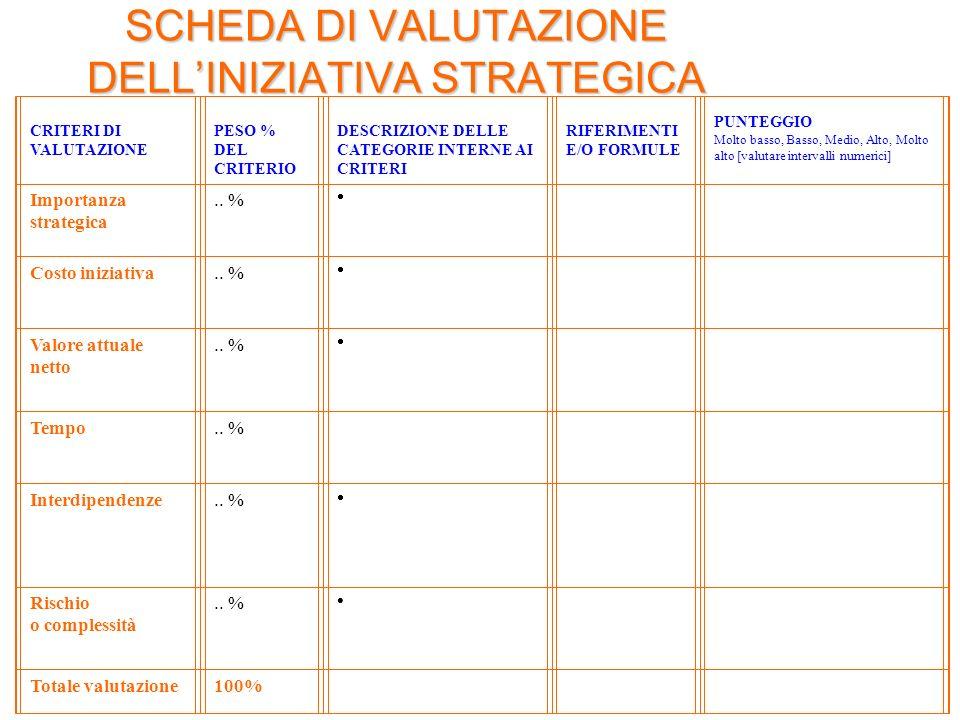 SCHEDA DI VALUTAZIONE DELL'INIZIATIVA STRATEGICA