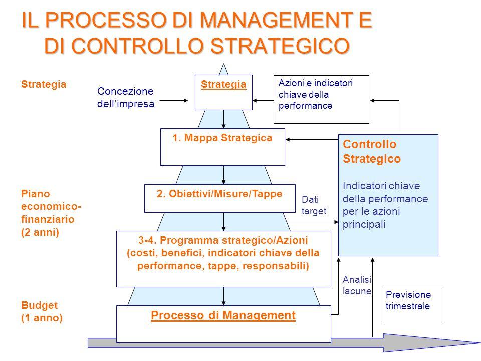 IL PROCESSO DI MANAGEMENT E DI CONTROLLO STRATEGICO