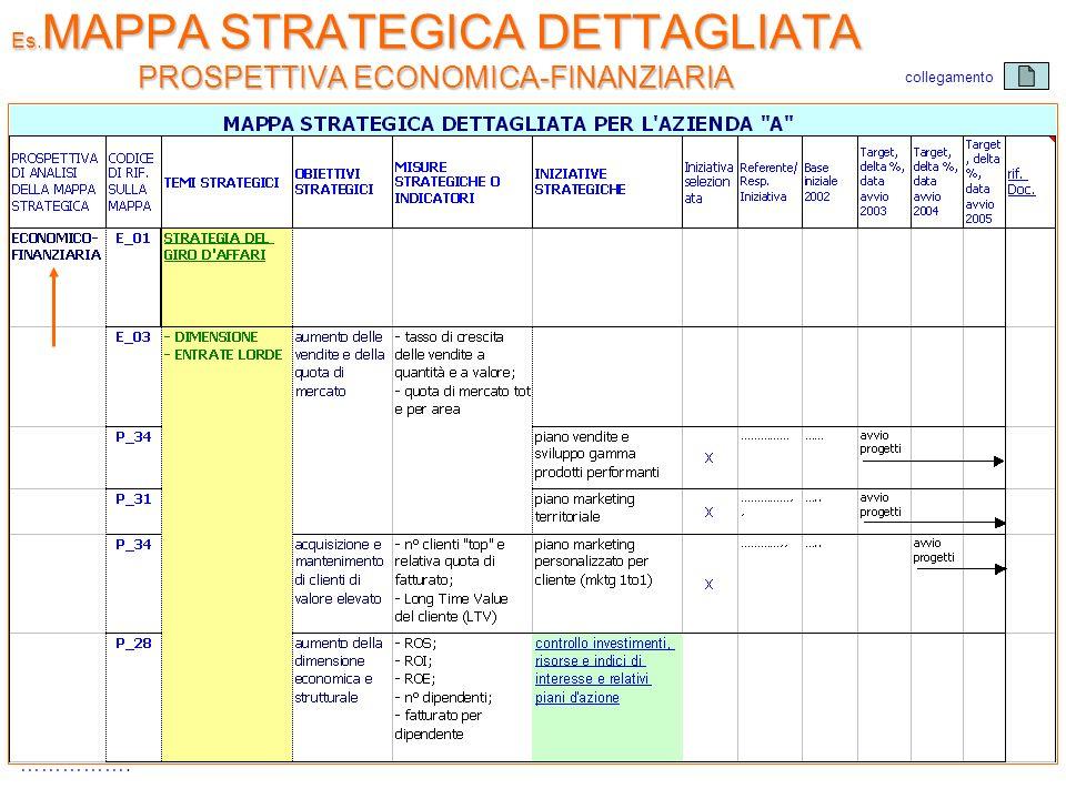 Es.MAPPA STRATEGICA DETTAGLIATA PROSPETTIVA ECONOMICA-FINANZIARIA