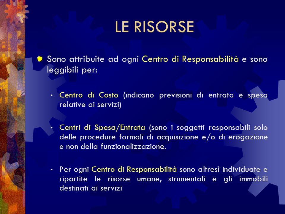 LE RISORSE Sono attribuite ad ogni Centro di Responsabilità e sono leggibili per: