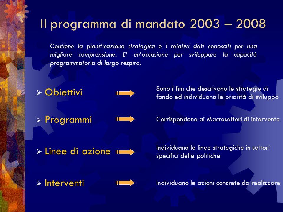 Il programma di mandato 2003 – 2008