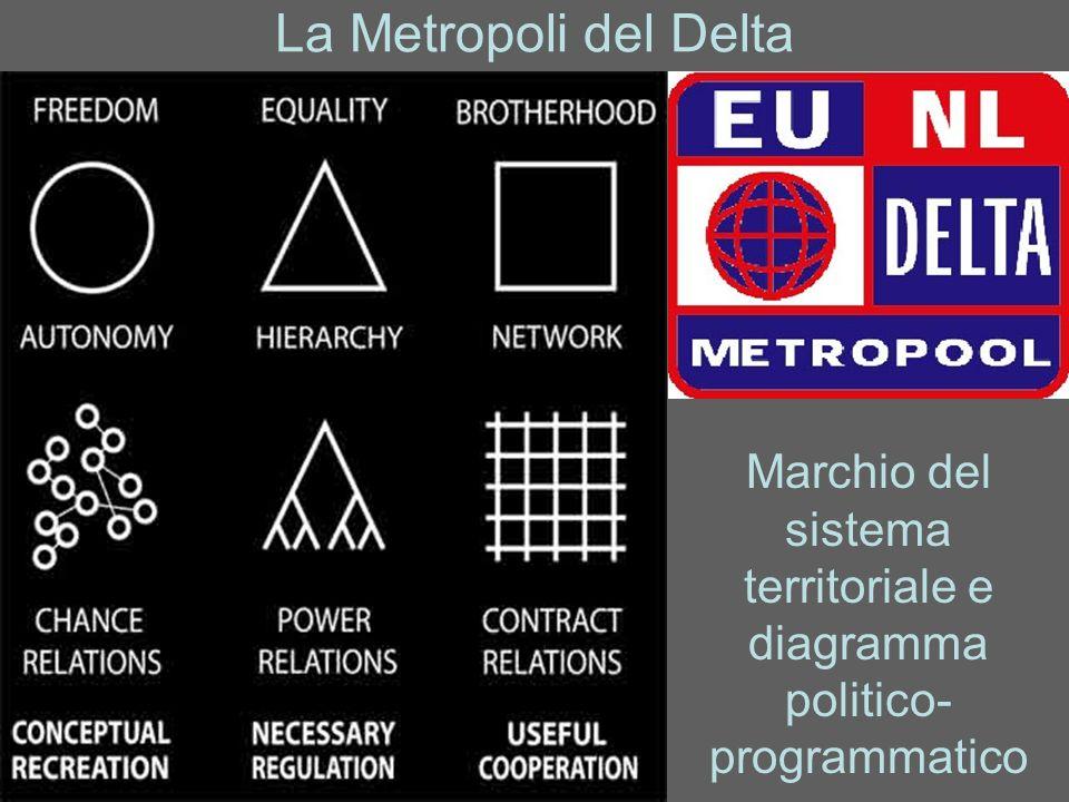 Marchio del sistema territoriale e diagramma politico-programmatico