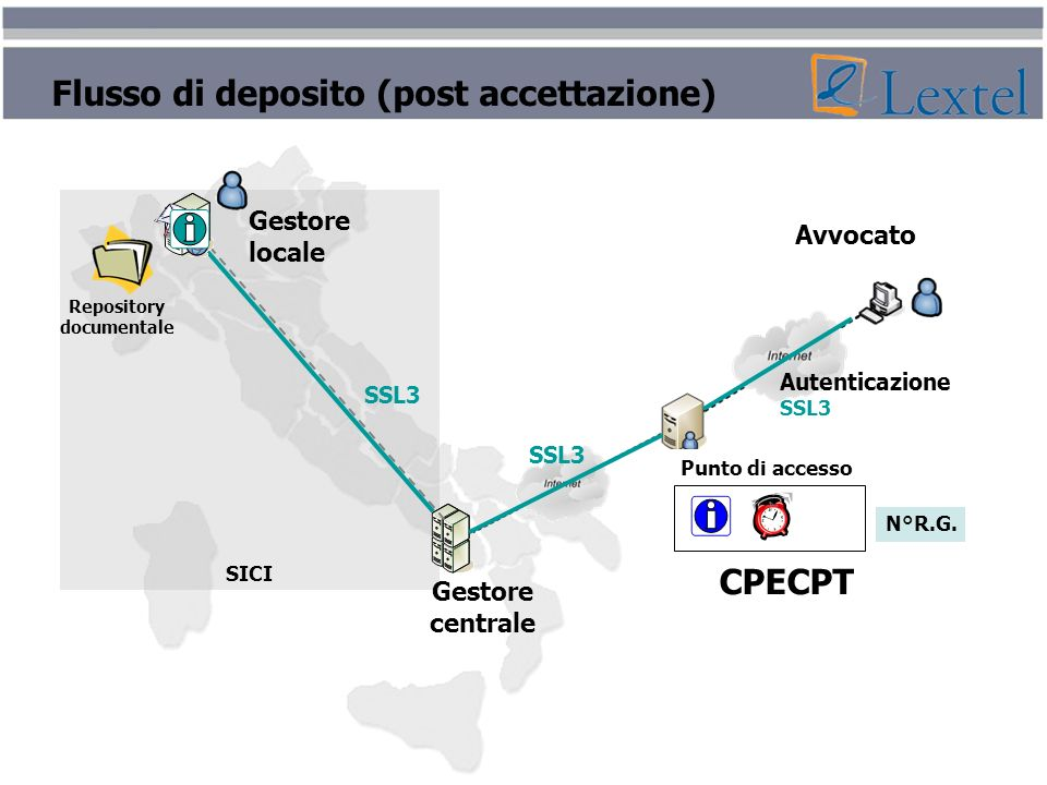 Flusso di deposito (post accettazione)