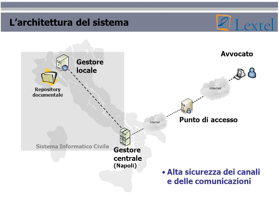 Sistema Informatico Civile