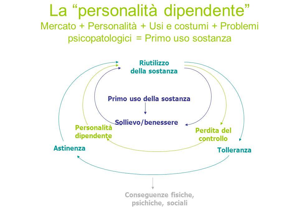La personalità dipendente Mercato + Personalità + Usi e costumi + Problemi psicopatologici = Primo uso sostanza